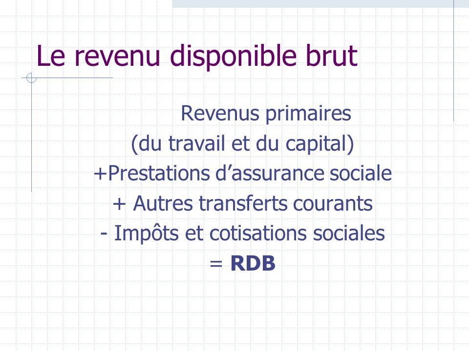 Le revenu disponible brut Revenus primaires (du travail et du capital) +Prestations dassurance sociale + Autres transferts courants - Impôts et cotisations sociales = RDB