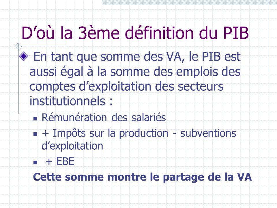 Doù la 3ème définition du PIB En tant que somme des VA, le PIB est aussi égal à la somme des emplois des comptes dexploitation des secteurs institutionnels : Rémunération des salariés + Impôts sur la production - subventions dexploitation + EBE Cette somme montre le partage de la VA