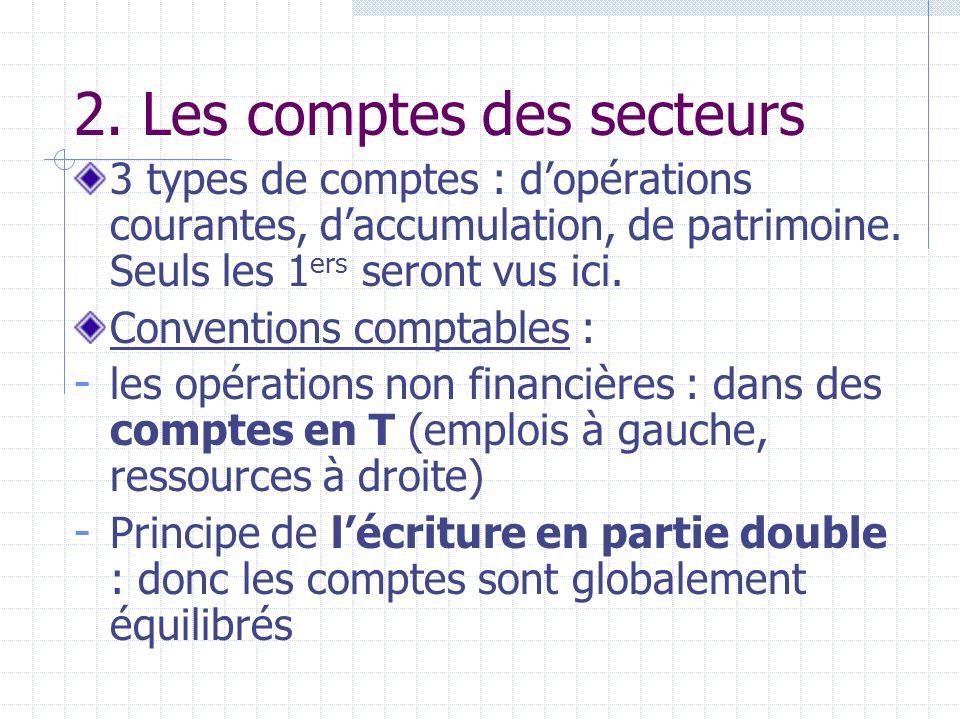 2. Les comptes des secteurs 3 types de comptes : dopérations courantes, daccumulation, de patrimoine. Seuls les 1 ers seront vus ici. Conventions comp