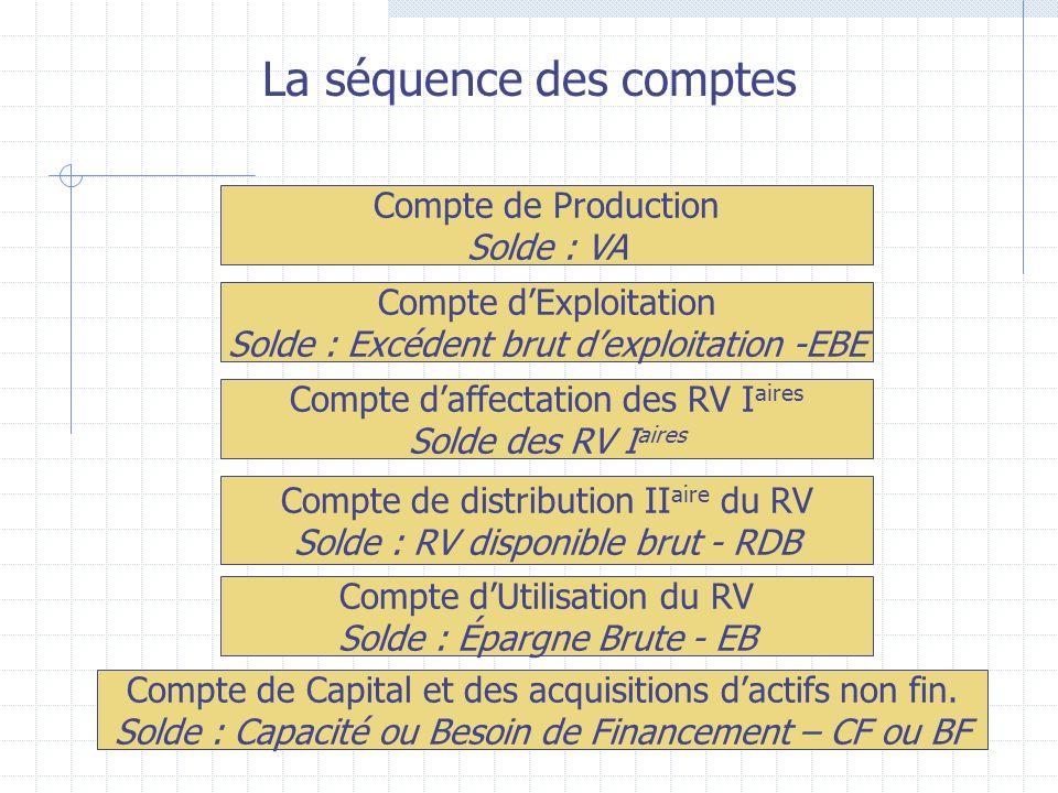 La séquence des comptes Compte de Production Solde : VA Compte dExploitation Solde : Excédent brut dexploitation -EBE Compte daffectation des RV I aires Solde des RV I aires Compte de distribution II aire du RV Solde : RV disponible brut - RDB Compte dUtilisation du RV Solde : Épargne Brute - EB Compte de Capital et des acquisitions dactifs non fin.