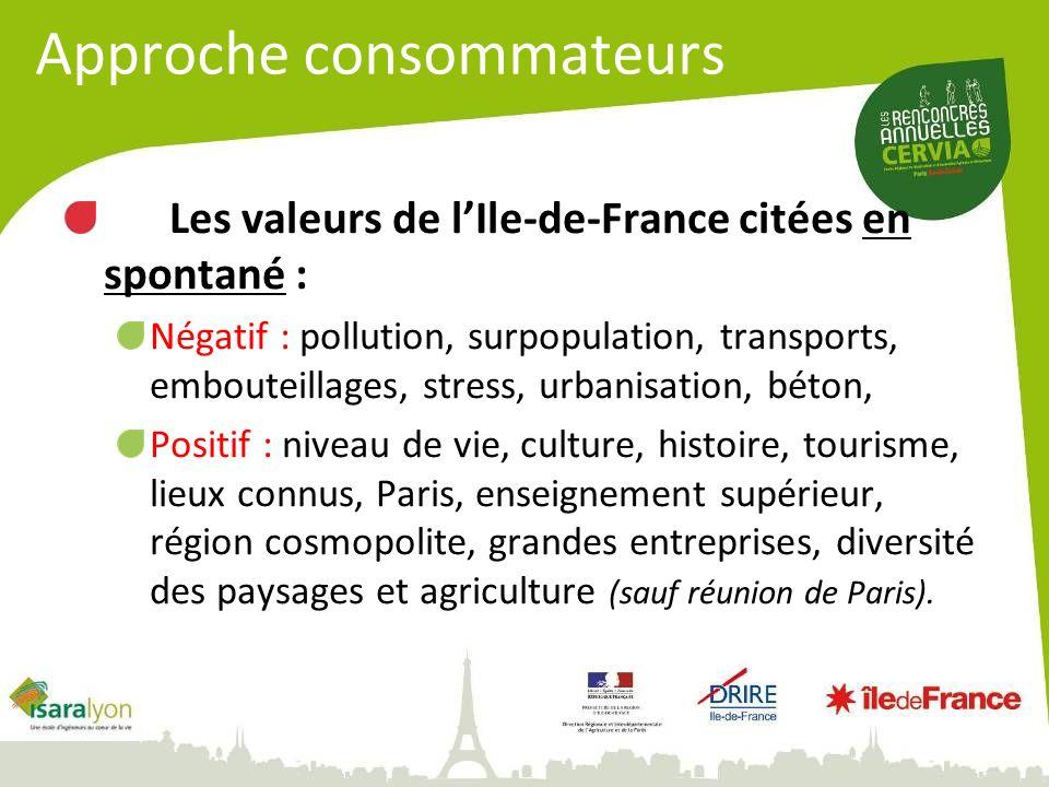 Les valeurs de lIle-de-France citées en spontané : Négatif : pollution, surpopulation, transports, embouteillages, stress, urbanisation, béton, Positi