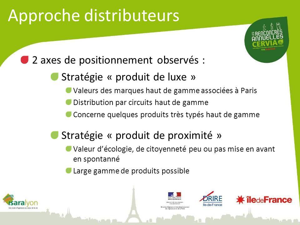 2 axes de positionnement observés : Stratégie « produit de luxe » Valeurs des marques haut de gamme associées à Paris Distribution par circuits haut d