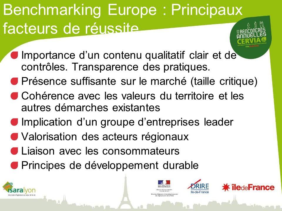 Benchmarking Europe : Principaux facteurs de réussite Importance dun contenu qualitatif clair et de contrôles. Transparence des pratiques. Présence su