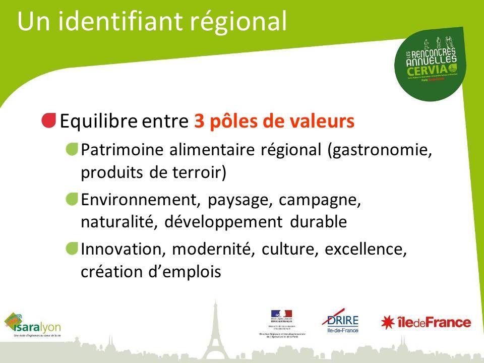 Equilibre entre 3 pôles de valeurs Patrimoine alimentaire régional (gastronomie, produits de terroir) Environnement, paysage, campagne, naturalité, développement durable Innovation, modernité, culture, excellence, création demplois Un identifiant régional