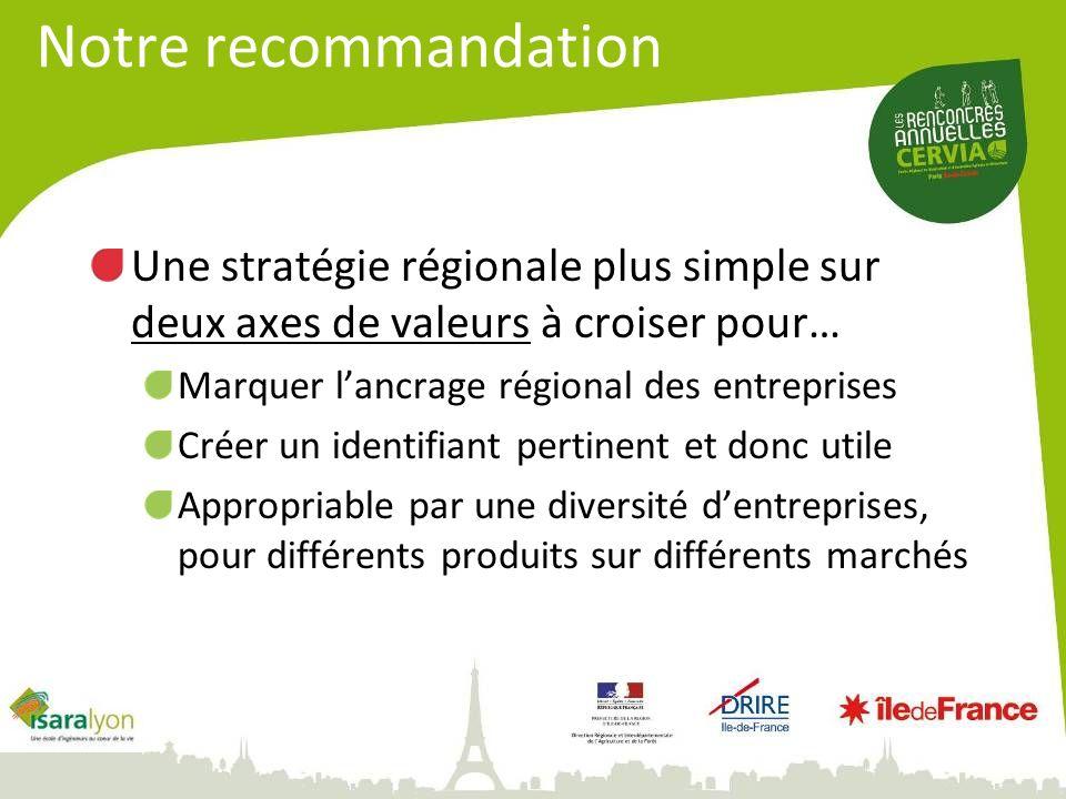 Une stratégie régionale plus simple sur deux axes de valeurs à croiser pour… Marquer lancrage régional des entreprises Créer un identifiant pertinent et donc utile Appropriable par une diversité dentreprises, pour différents produits sur différents marchés Notre recommandation