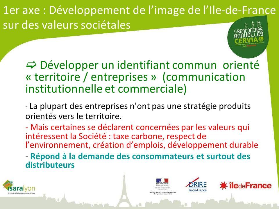 1er axe : Développement de limage de lIle-de-France sur des valeurs sociétales Développer un identifiant commun orienté « territoire / entreprises » (communication institutionnelle et commerciale) - La plupart des entreprises nont pas une stratégie produits orientés vers le territoire.
