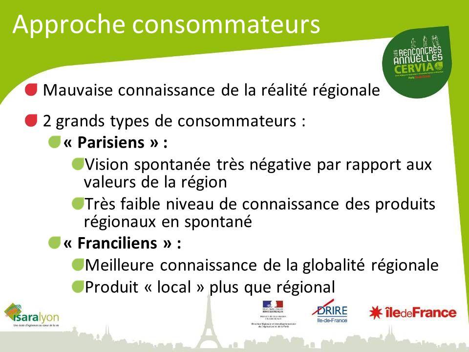 Approche consommateurs Mauvaise connaissance de la réalité régionale 2 grands types de consommateurs : « Parisiens » : Vision spontanée très négative par rapport aux valeurs de la région Très faible niveau de connaissance des produits régionaux en spontané « Franciliens » : Meilleure connaissance de la globalité régionale Produit « local » plus que régional