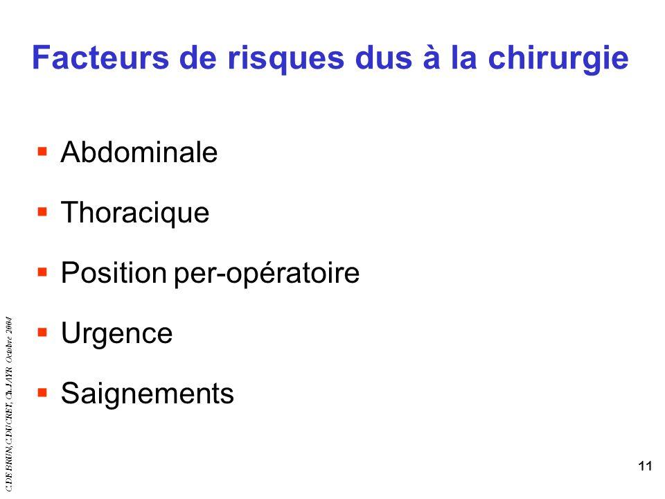 C.DE BRUN,C.DUCRET, Ch.JAYR Octobre 2004 11 Facteurs de risques dus à la chirurgie Abdominale Thoracique Position per-opératoire Urgence Saignements