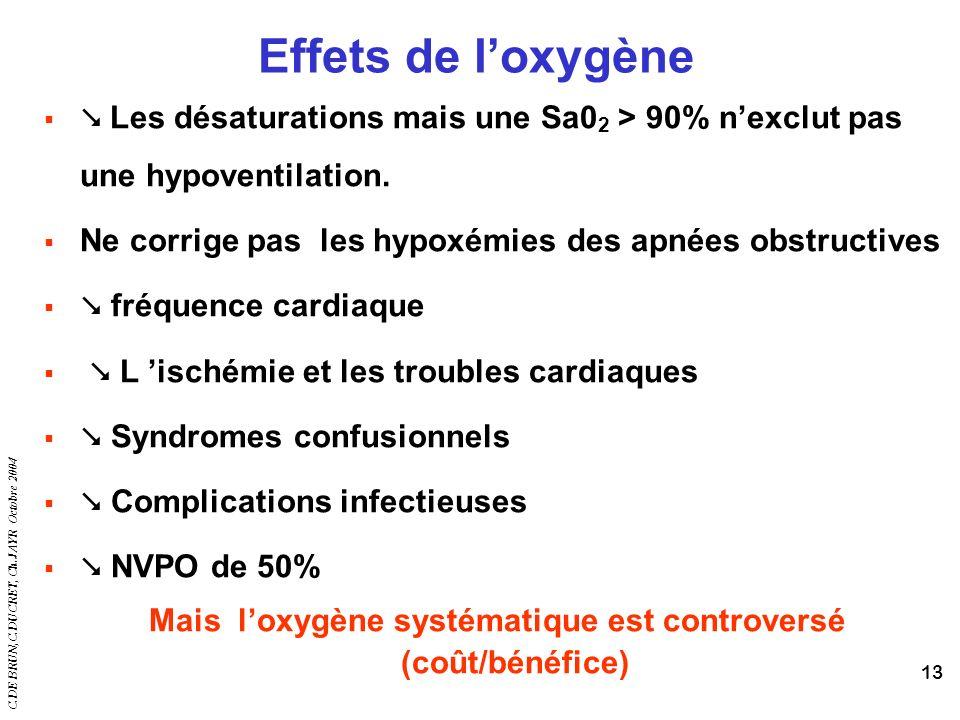 C.DE BRUN,C.DUCRET, Ch.JAYR Octobre 2004 13 Effets de loxygène Les désaturations mais une Sa0 2 > 90% nexclut pas une hypoventilation. Ne corrige pas