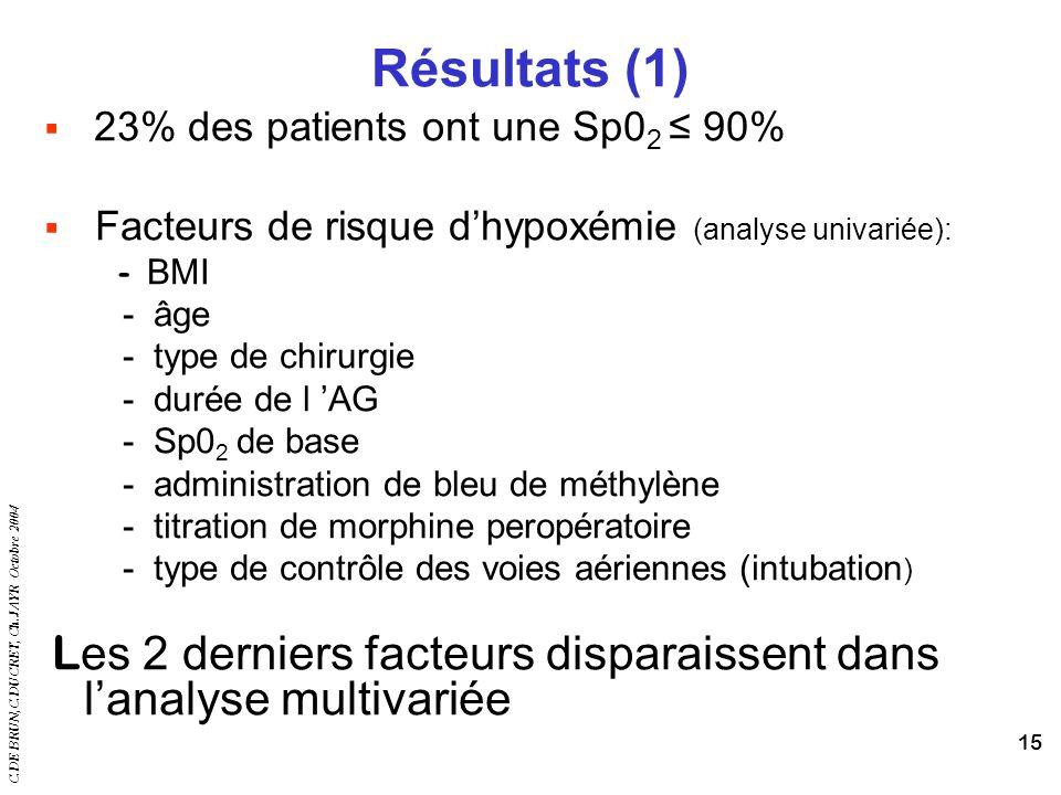 C.DE BRUN,C.DUCRET, Ch.JAYR Octobre 2004 15 Résultats (1) 23% des patients ont une Sp0 2 90% Facteurs de risque dhypoxémie (analyse univariée): - BMI