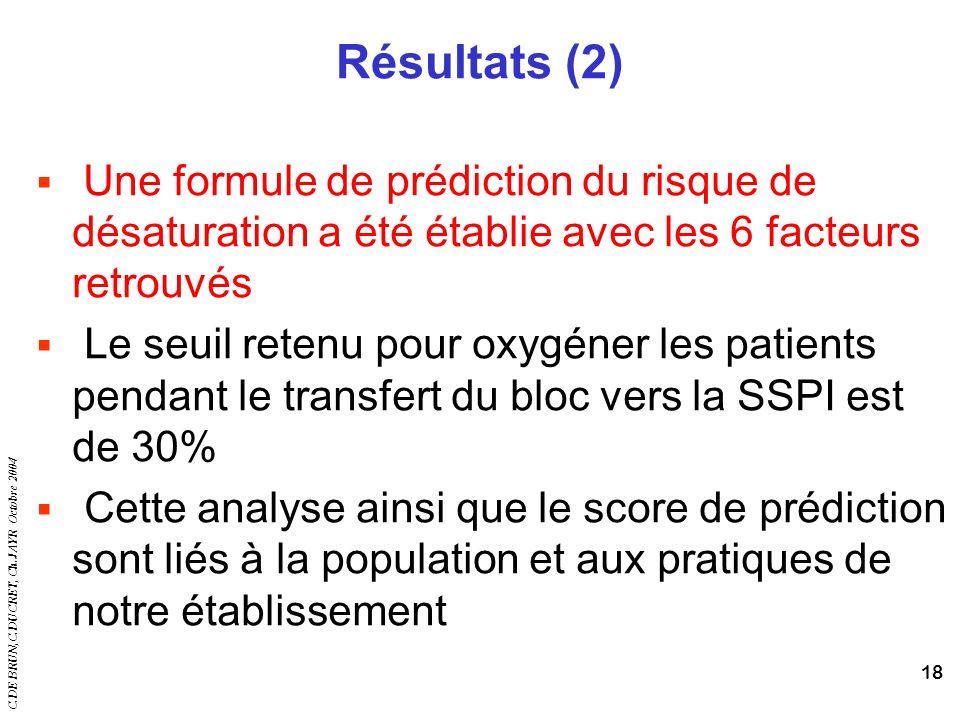 C.DE BRUN,C.DUCRET, Ch.JAYR Octobre 2004 18 Résultats (2) Une formule de prédiction du risque de désaturation a été établie avec les 6 facteurs retrou