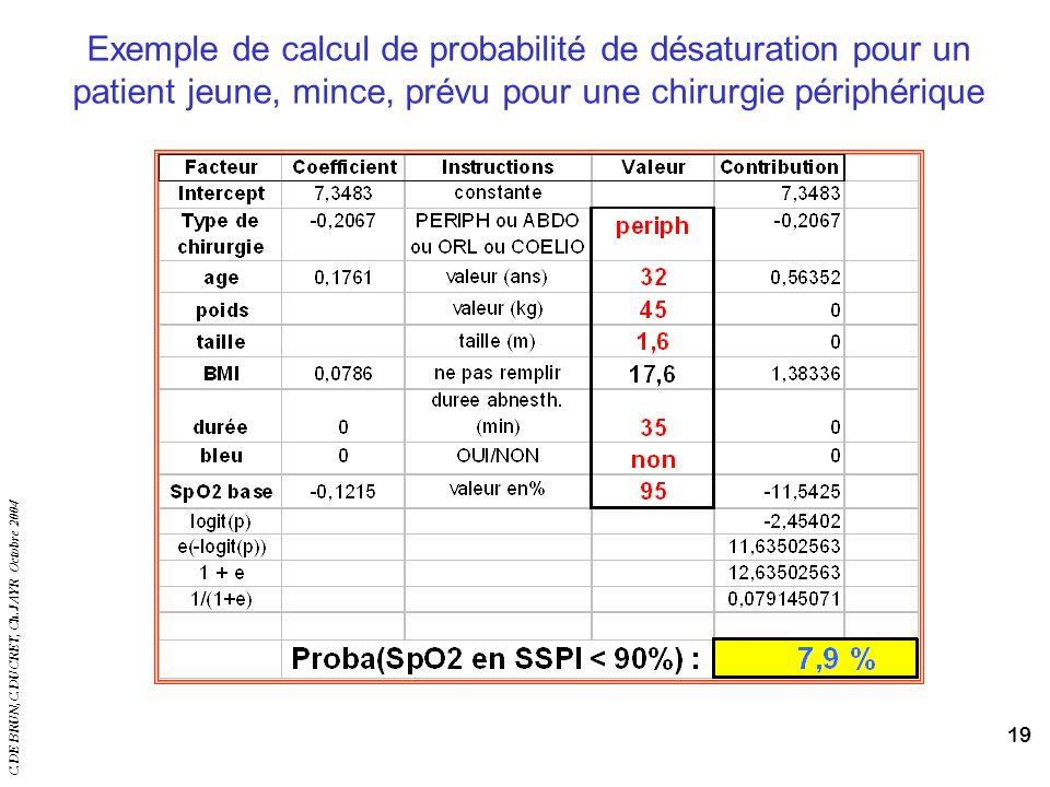 C.DE BRUN,C.DUCRET, Ch.JAYR Octobre 2004 19 Exemple de calcul de probabilité de désaturation pour un patient jeune, mince, prévu pour une chirurgie pé