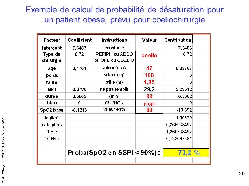 C.DE BRUN,C.DUCRET, Ch.JAYR Octobre 2004 20 Exemple de calcul de probabilité de désaturation pour un patient obèse, prévu pour coeliochirurgie