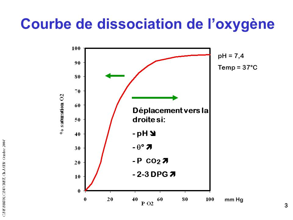 C.DE BRUN,C.DUCRET, Ch.JAYR Octobre 2004 3 Courbe de dissociation de loxygène pH = 7,4 Temp = 37°C Déplacement vers la droite si: - pH - ° - P CO 2 -