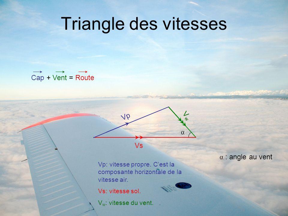 Triangle des vitesses Cap + Vent = Route Vp Vs VwVw α α : angle au vent Vp: vitesse propre. Cest la composante horizontale de la vitesse air. Vs: vite