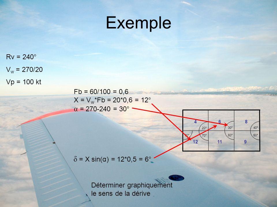 Exemple Rv = 240° V w = 270/20 Vp = 100 kt Fb = 60/100 = 0,6 X = V w *Fb = 20*0,6 = 12° α = 270-240 = 30° 90° 70° 60°50° 40° 30° 20° 12119 468 Détermi