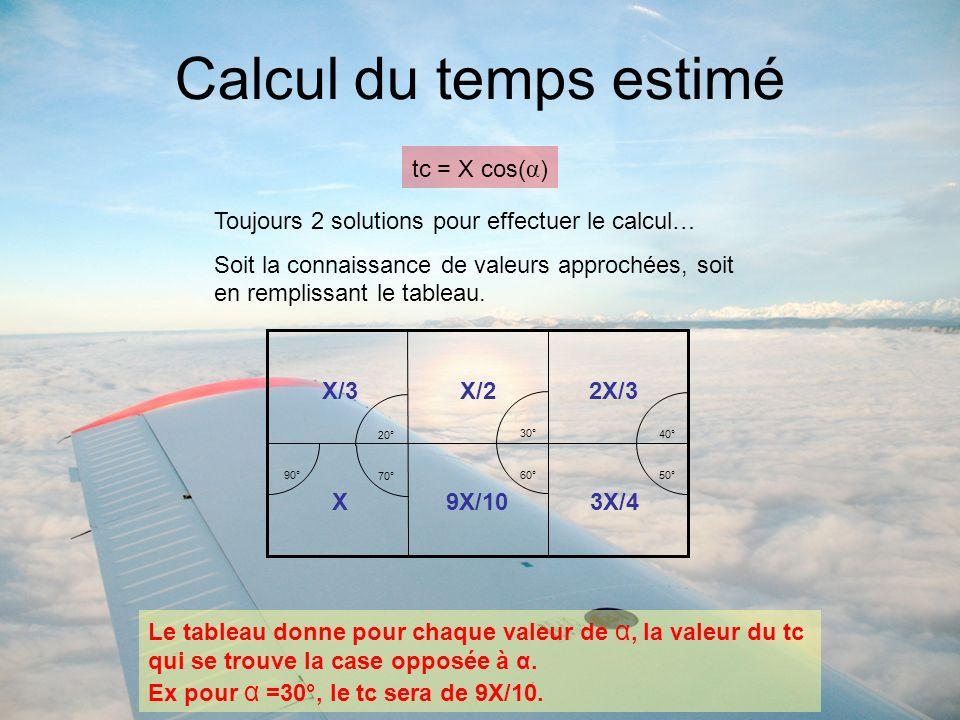 Calcul du temps estimé Toujours 2 solutions pour effectuer le calcul… Soit la connaissance de valeurs approchées, soit en remplissant le tableau. tc =