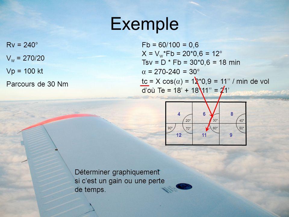 Exemple Rv = 240° V w = 270/20 Vp = 100 kt Parcours de 30 Nm Fb = 60/100 = 0,6 X = V w *Fb = 20*0,6 = 12° Tsv = D * Fb = 30*0,6 = 18 min α = 270-240 =