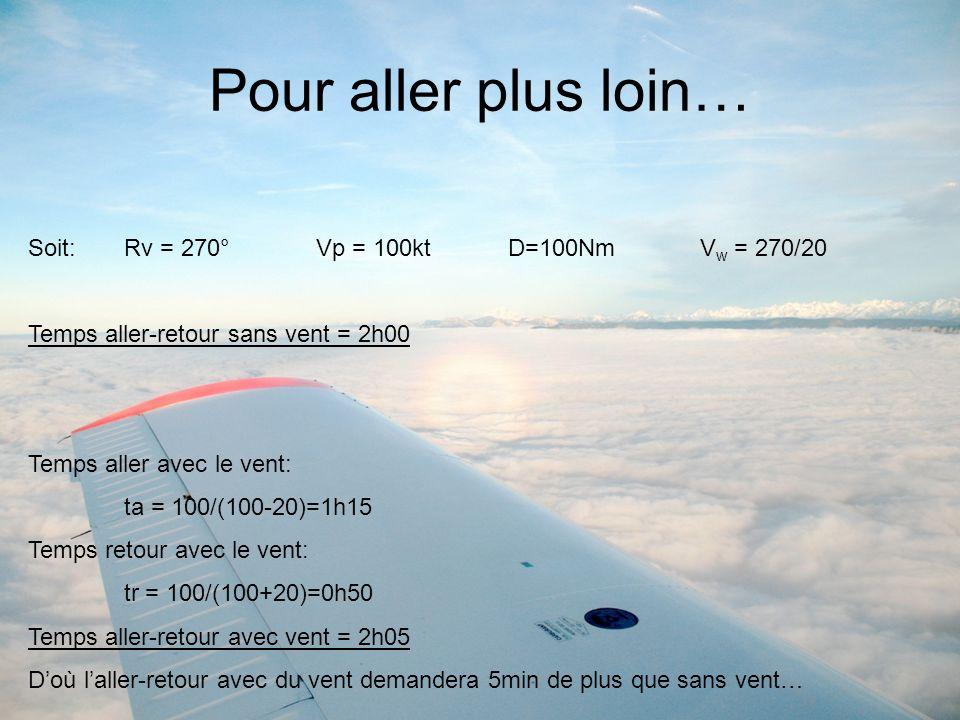 Pour aller plus loin… Soit:Rv = 270°Vp = 100kt D=100NmV w = 270/20 Temps aller-retour sans vent = 2h00 Temps aller avec le vent: ta = 100/(100-20)=1h1