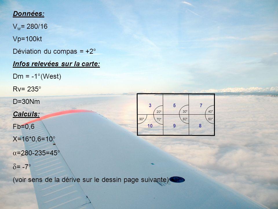 Données: V w = 280/16 Vp=100kt Déviation du compas = +2° Infos relevées sur la carte: Dm = -1°(West) Rv= 235° D=30Nm Calculs: Fb=0,6 X=16*0,6=10° α =2