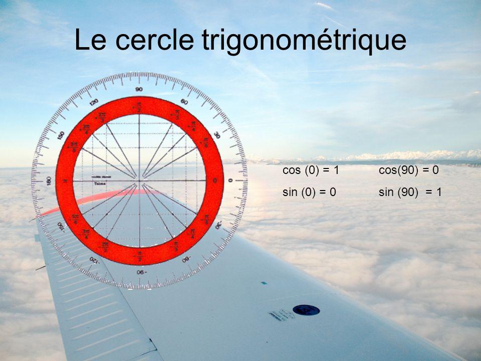 Le cercle trigonométrique cos (0) = 1cos(90) = 0 sin (0) = 0sin (90) = 1