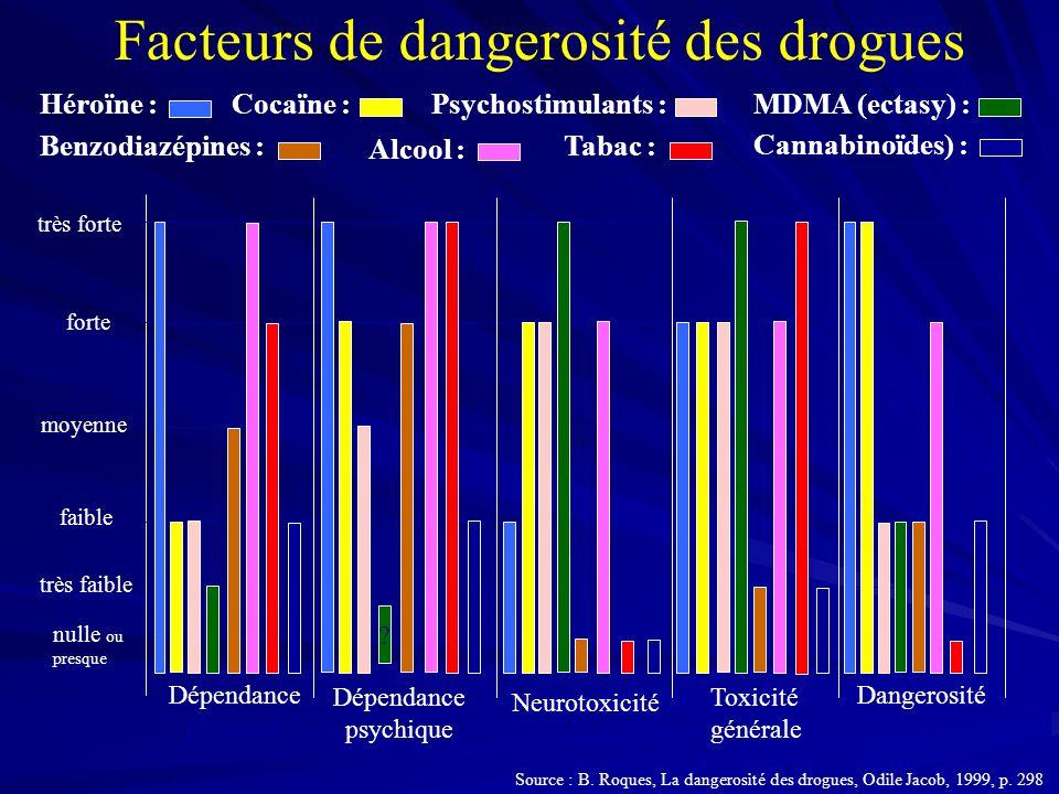 Facteurs de dangerosité des drogues Dépendance physique Dépendance psychique Neurotoxicité Toxicité générale Dangerosité sociale nulle ou presque très