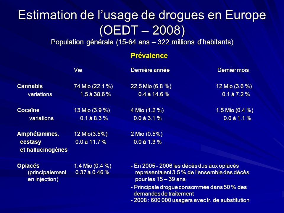 Estimation de lusage de drogues en Europe (OEDT – 2008) Population générale (15-64 ans – 322 millions dhabitants) Prévalence VieDernière année Dernier