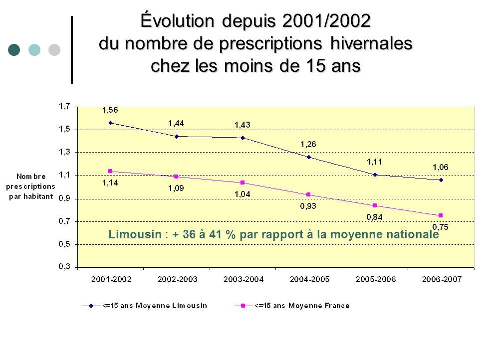 Évolution depuis 2001/2002 du nombre de prescriptions hivernales chez les moins de 15 ans Limousin : + 36 à 41 % par rapport à la moyenne nationale