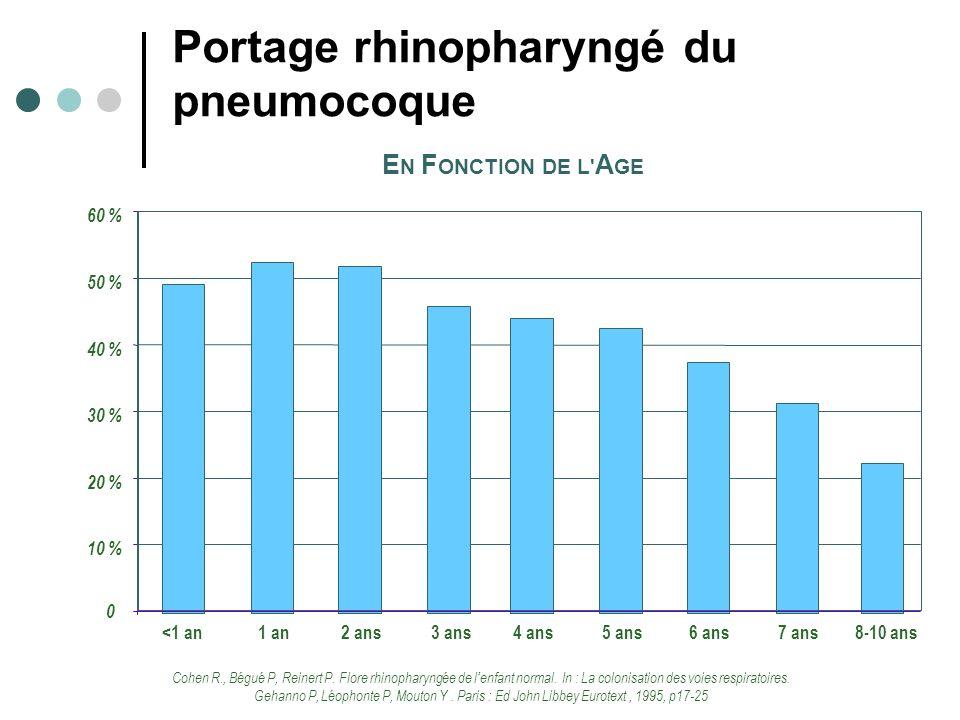 Portage rhinopharyngé du pneumocoque Cohen R., Bégué P, Reinert P.