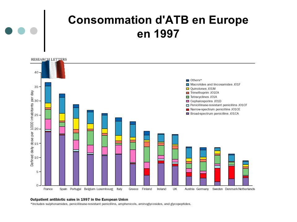 Consommation d ATB en Europe en 1997