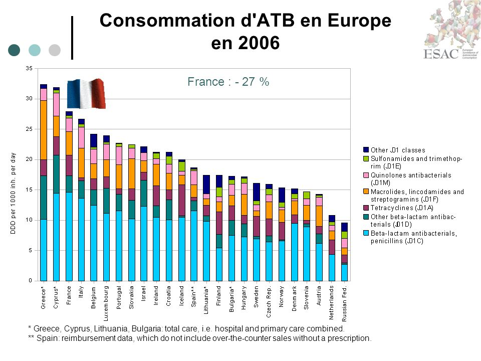 Consommation d ATB en Europe en 2006 * Greece, Cyprus, Lithuania, Bulgaria: total care, i.e.