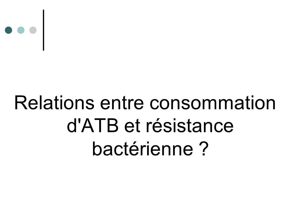 Relations entre consommation d ATB et résistance bactérienne