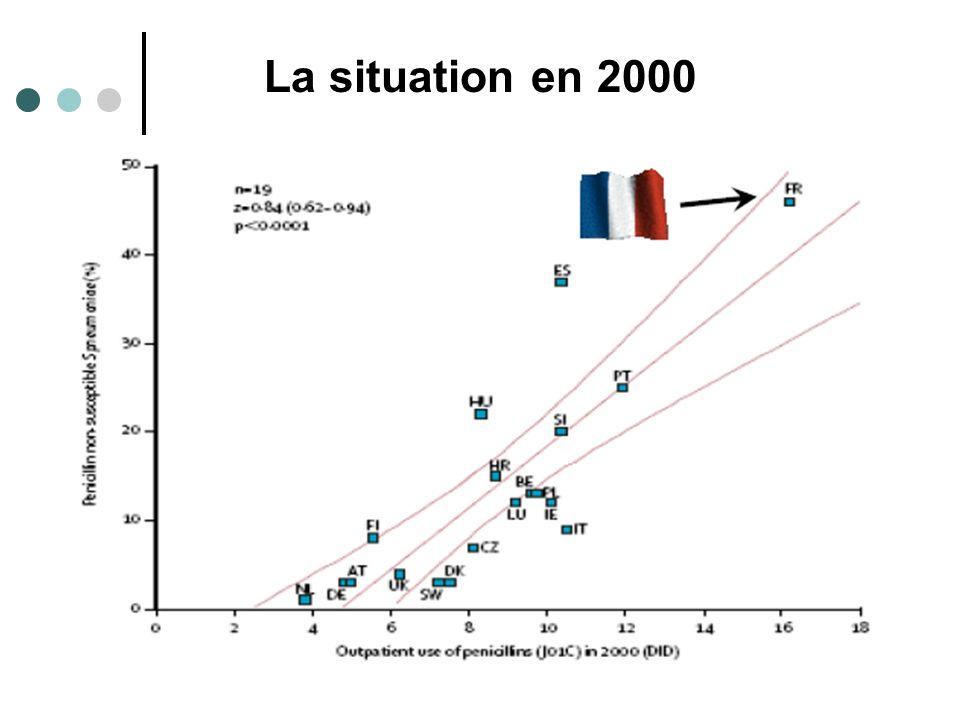 La situation en 2000