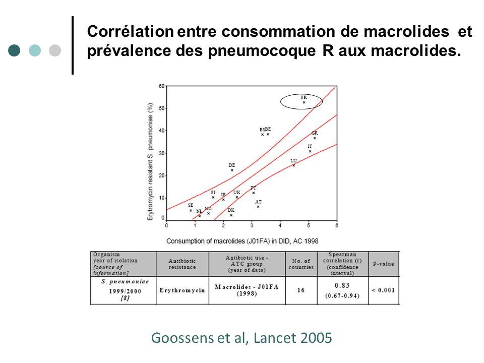 Corrélation entre consommation de macrolides et prévalence des pneumocoque R aux macrolides.