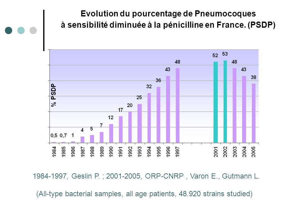 Evolution du pourcentage de Pneumocoques à sensibilité diminuée à la pénicilline en France.