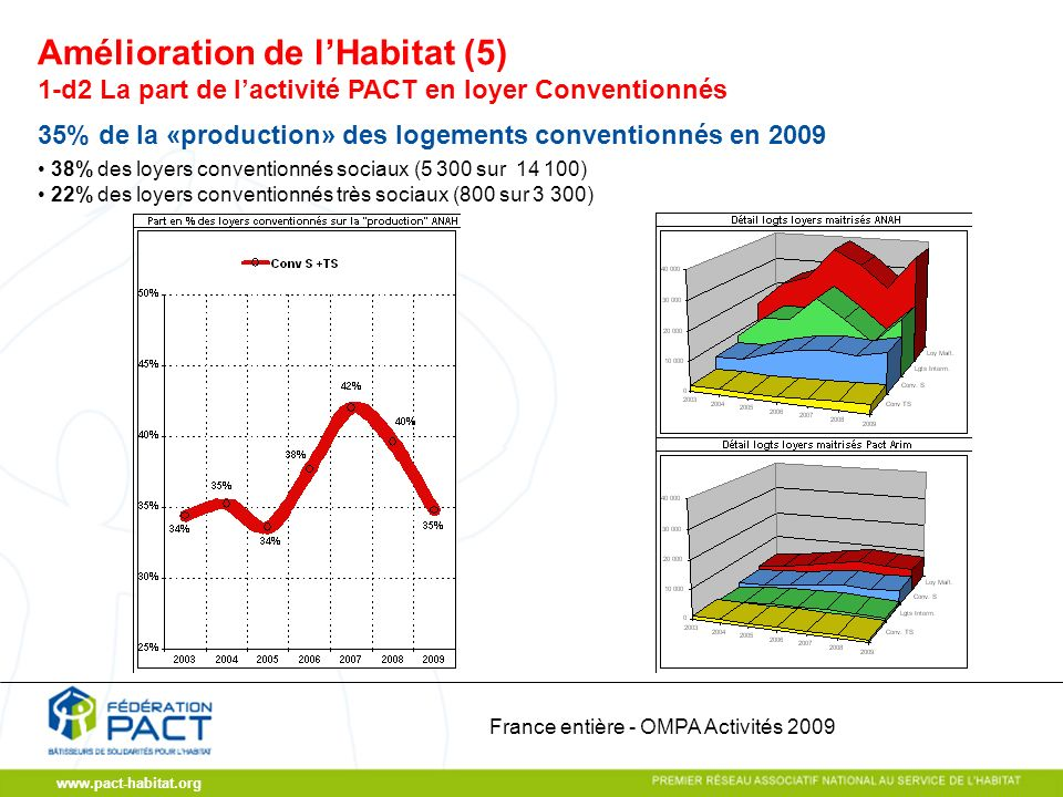 www.pact-habitat.org 1-d2 La part de lactivité PACT en loyer Conventionnés 35% de la «production» des logements conventionnés en 2009 38% des loyers conventionnés sociaux (5 300 sur 14 100) 22% des loyers conventionnés très sociaux (800 sur 3 300) Amélioration de lHabitat (5) France entière - OMPA Activités 2009