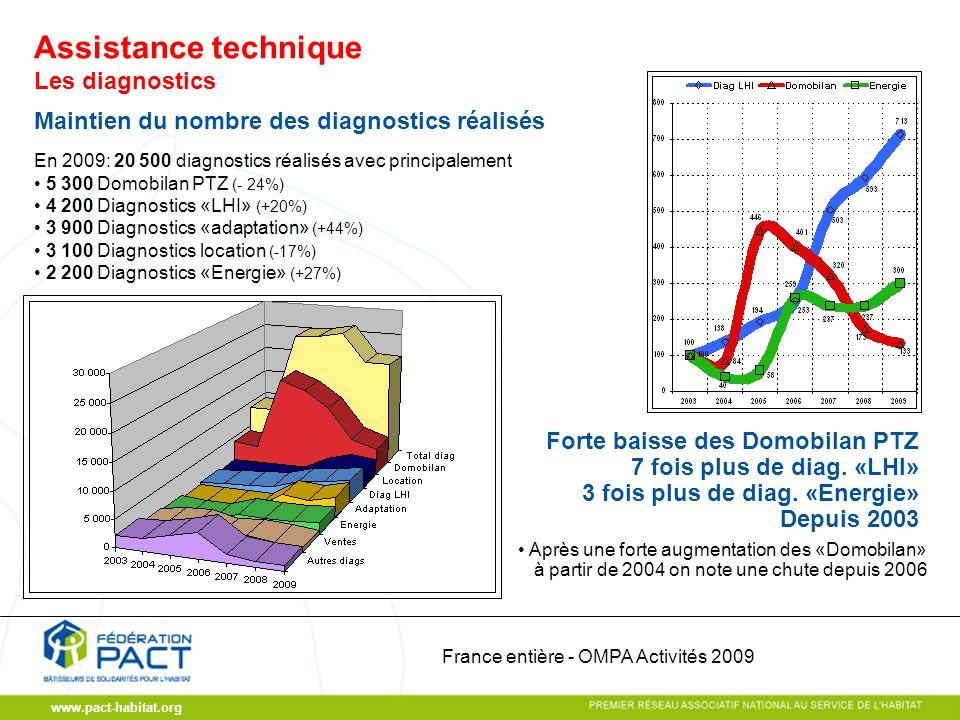 www.pact-habitat.org Les diagnostics Maintien du nombre des diagnostics réalisés En 2009: 20 500 diagnostics réalisés avec principalement 5 300 Domobilan PTZ (- 24%) 4 200 Diagnostics «LHI» (+20%) 3 900 Diagnostics «adaptation» (+44%) 3 100 Diagnostics location (-17%) 2 200 Diagnostics «Energie» (+27%) Après une forte augmentation des «Domobilan» à partir de 2004 on note une chute depuis 2006 Forte baisse des Domobilan PTZ 7 fois plus de diag.