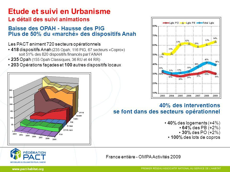 www.pact-habitat.org Le détail des suivi animations Baisse des OPAH - Hausse des PIG Plus de 50% du «marché» des dispositifs Anah Les PACT animent 720 secteurs opérationnels 418 dispositifs Anah (235 Opah, 116 PIG, 67 secteurs «Copro») soit 51% des 820 dispositifs financés par lANAH 235 Opah (155 Opah Classiques, 36 RU et 44 RR) 203 Opérations façades et 100 autres dispositifs locaux 40% des logements (+4%) 64% des PB (+2%) 30% des PO (+2%) 100% des lots de copros 40% des interventions se font dans des secteurs opérationnel Etude et suivi en Urbanisme France entière - OMPA Activités 2009