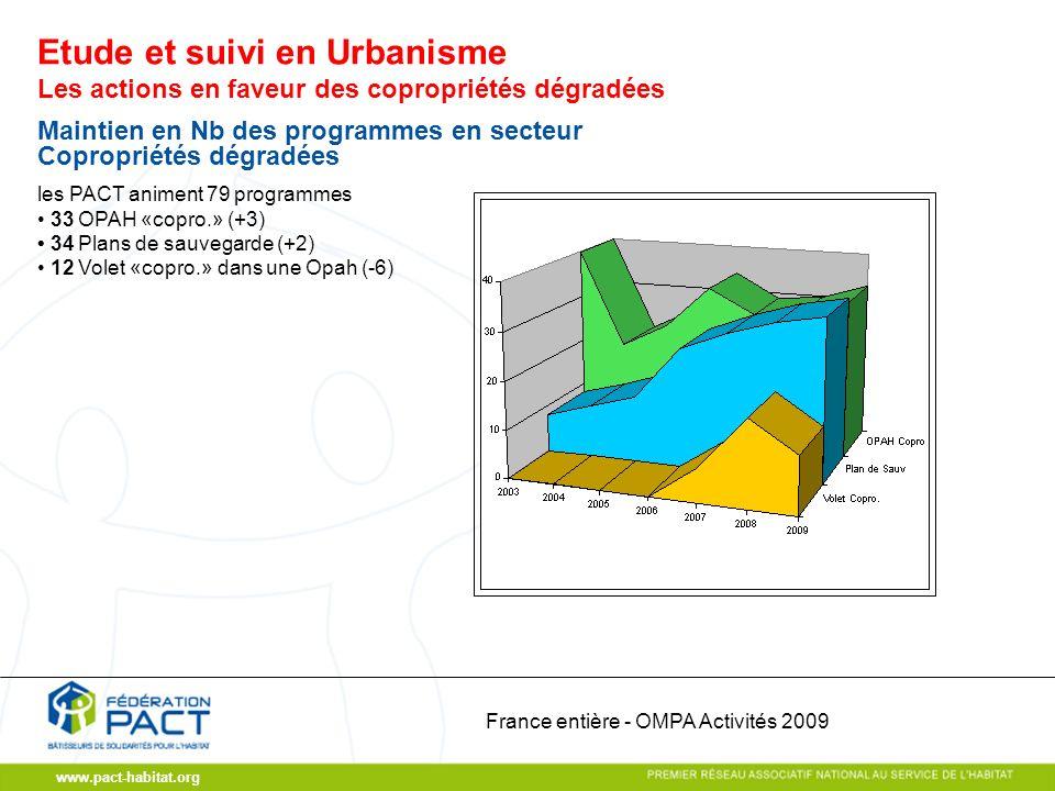 www.pact-habitat.org Les actions en faveur des copropriétés dégradées Maintien en Nb des programmes en secteur Copropriétés dégradées les PACT animent 79 programmes 33 OPAH «copro.» (+3) 34 Plans de sauvegarde (+2) 12 Volet «copro.» dans une Opah (-6) Etude et suivi en Urbanisme France entière - OMPA Activités 2009