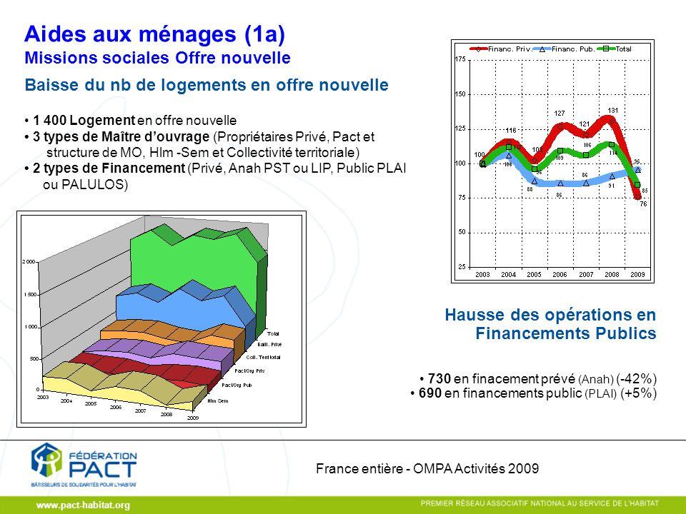 www.pact-habitat.org Missions sociales Offre nouvelle Baisse du nb de logements en offre nouvelle 1 400 Logement en offre nouvelle 3 types de Maître d