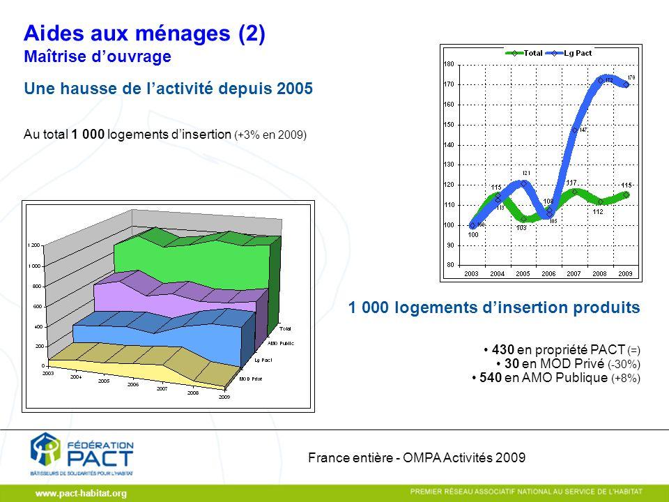 www.pact-habitat.org Maîtrise douvrage Une hausse de lactivité depuis 2005 Au total 1 000 logements dinsertion (+3% en 2009) 430 en propriété PACT (=) 30 en MOD Privé (-30%) 540 en AMO Publique (+8%) 1 000 logements dinsertion produits Aides aux ménages (2) France entière - OMPA Activités 2009