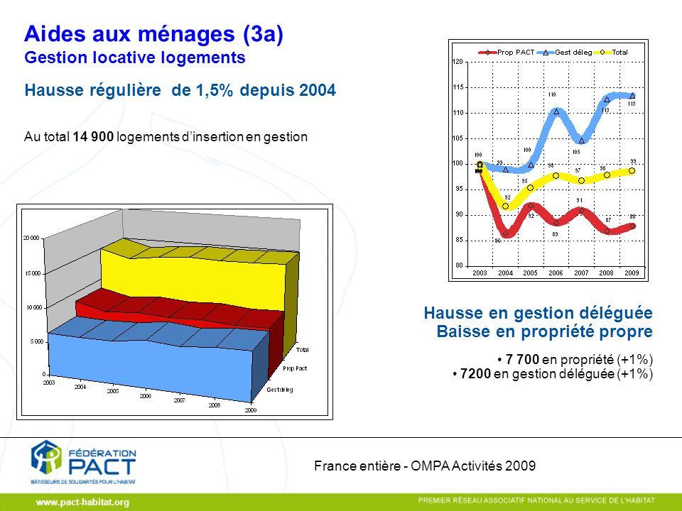 www.pact-habitat.org Gestion locative logements Hausse régulière de 1,5% depuis 2004 Au total 14 900 logements dinsertion en gestion 7 700 en propriété (+1%) 7200 en gestion déléguée (+1%) Hausse en gestion déléguée Baisse en propriété propre Aides aux ménages (3a) France entière - OMPA Activités 2009