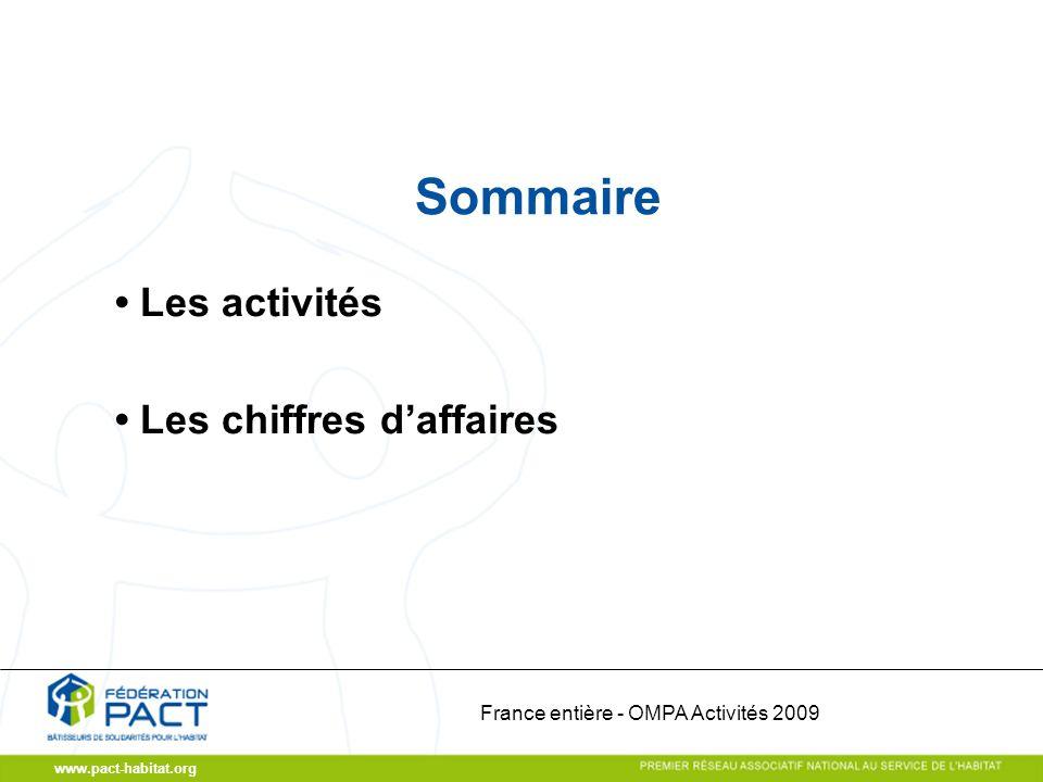 www.pact-habitat.org Sommaire Les activités Les chiffres daffaires France entière - OMPA Activités 2009