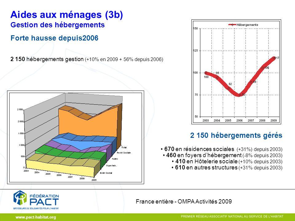 www.pact-habitat.org Gestion des hébergements Forte hausse depuis2006 2 150 hébergements gestion (+10% en 2009 + 56% depuis 2006) 670 en résidences sociales (+31%) depuis 2003) 460 en foyers dhébergement (-8% depuis 2003) 410 en Hôtelerie sociale (+10% depuis 2003) 610 en autres structures (+31% depuis 2003) 2 150 hébergements gérés Aides aux ménages (3b) France entière - OMPA Activités 2009