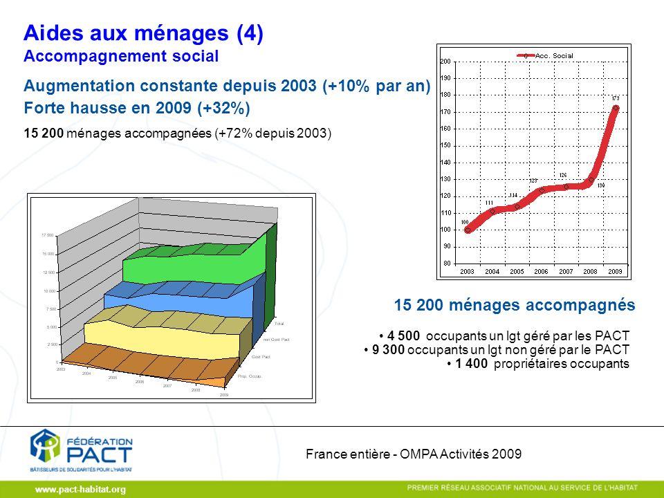 www.pact-habitat.org Accompagnement social Augmentation constante depuis 2003 (+10% par an) Forte hausse en 2009 (+32%) 15 200 ménages accompagnées (+