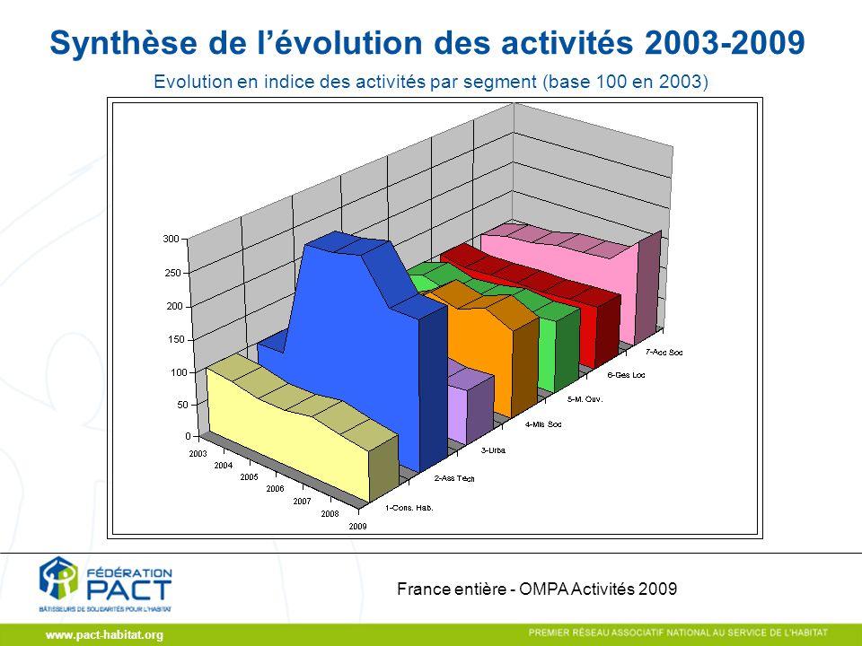 www.pact-habitat.org Synthèse de lévolution des activités 2003-2009 France entière - OMPA Activités 2009 Evolution en indice des activités par segment (base 100 en 2003)