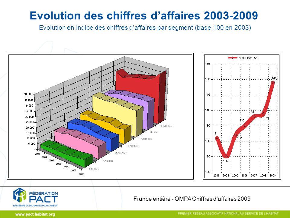 www.pact-habitat.org Evolution des chiffres daffaires 2003-2009 France entière - OMPA Chiffres daffaires 2009 Evolution en indice des chiffres daffaires par segment (base 100 en 2003)