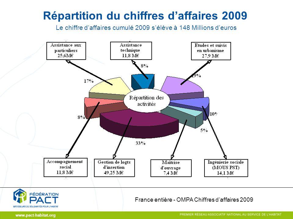 www.pact-habitat.org Répartition du chiffres daffaires 2009 France entière - OMPA Chiffres daffaires 2009 Le chiffre daffaires cumulé 2009 sélève à 148 Millions deuros