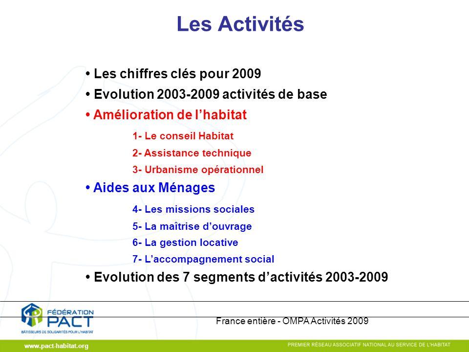 www.pact-habitat.org France entière - OMPA Activités 2009 Les Activités Les chiffres clés pour 2009 Evolution 2003-2009 activités de base Amélioration
