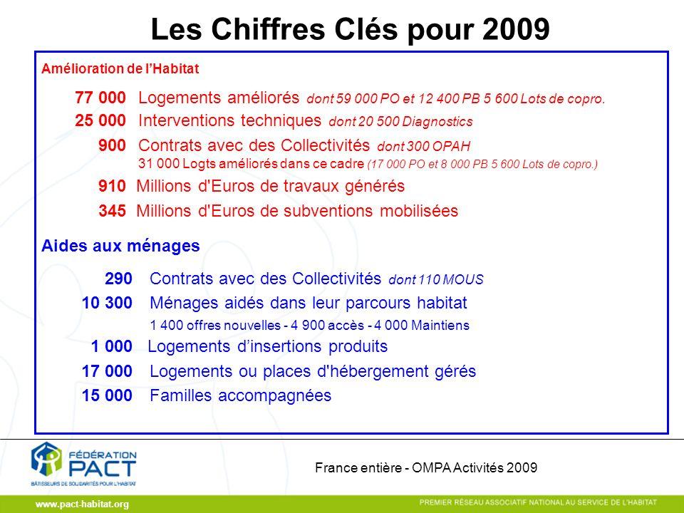 www.pact-habitat.org France entière - OMPA Activités 2009 Les Chiffres Clés pour 2009 Amélioration de lHabitat 77 000 Logements améliorés dont 59 000 PO et 12 400 PB 5 600 Lots de copro.